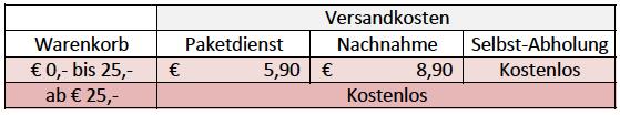 Versandkosten Österreich